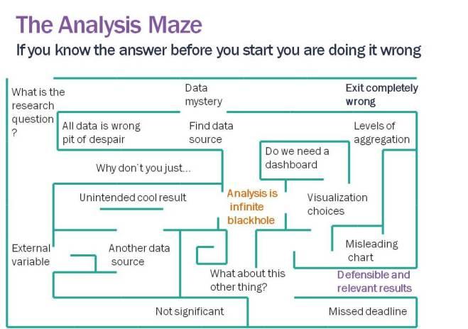 analysis maze